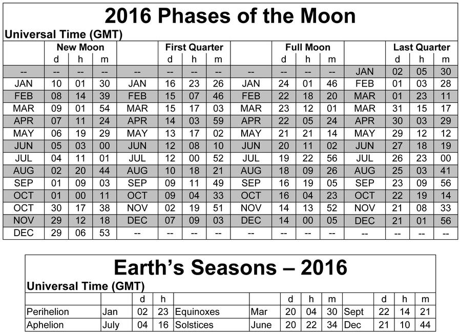 2016. Below are the best days for activities, based on the Moon ...