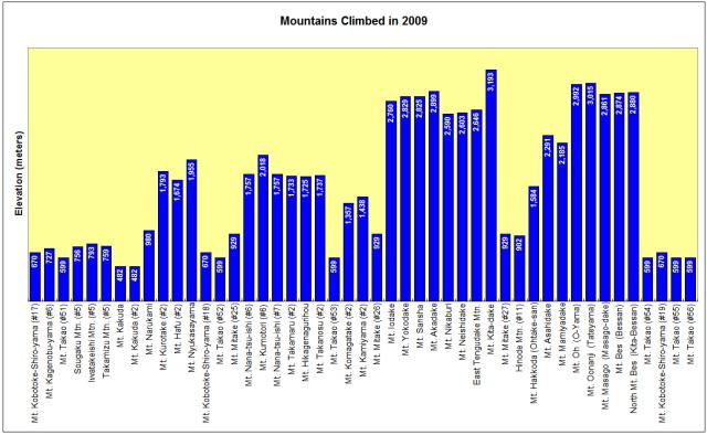 MtnsClimbed2009