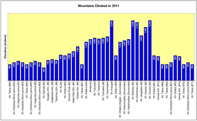 Mountains Climbed in 2011
