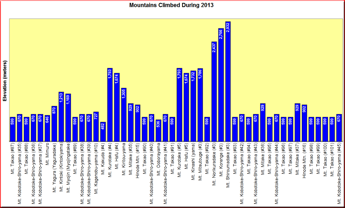 Mountains Climbed in Calendar Year 2013