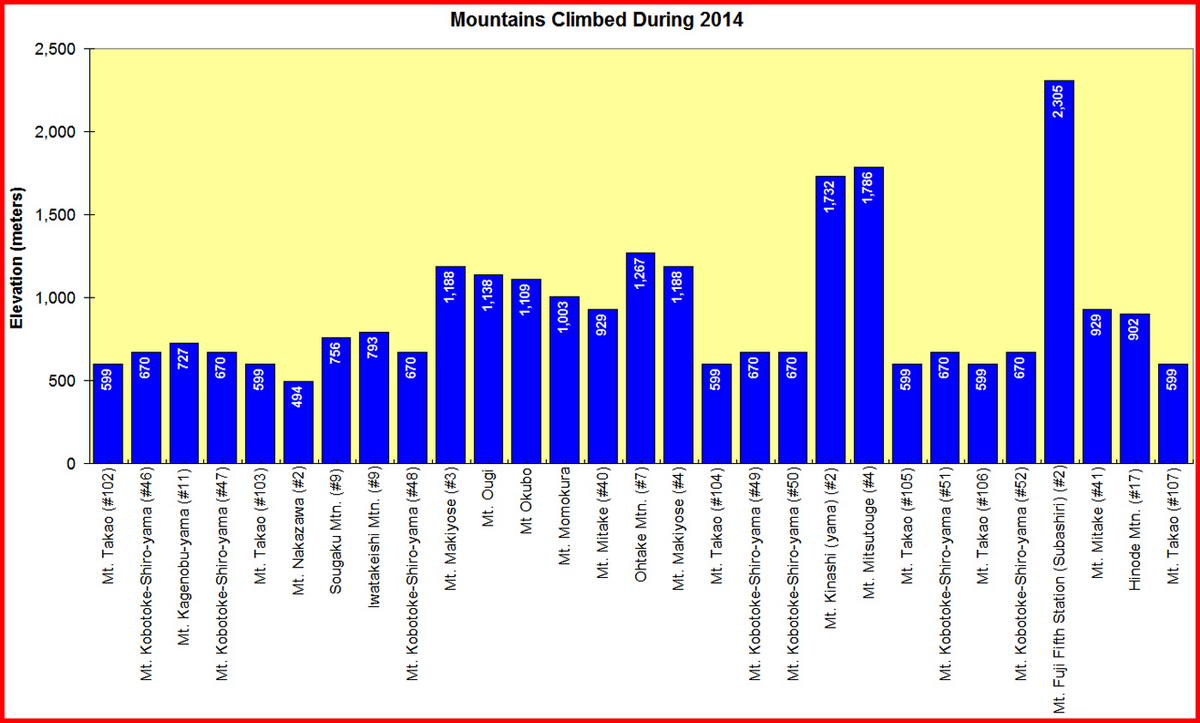 Mountains Climbed in Calendar Year 2014