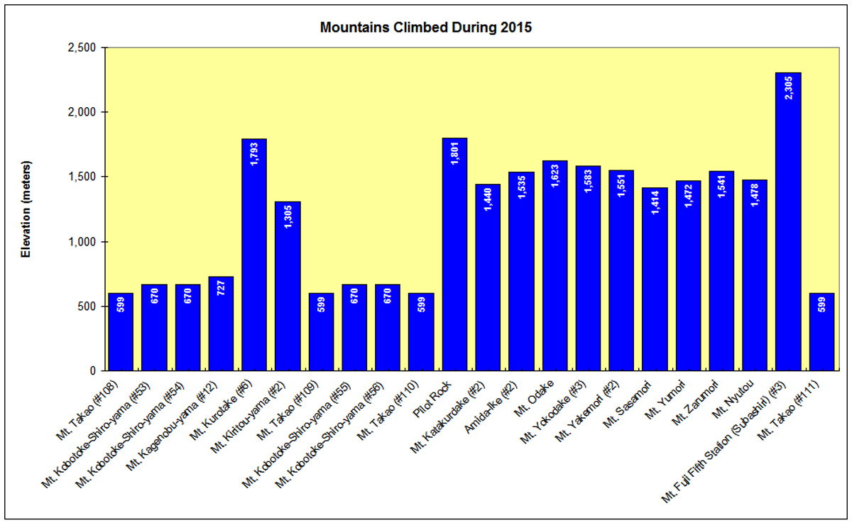 Mountains Climbed During 2015