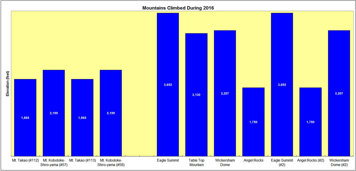 Mountains Climbed During 2016